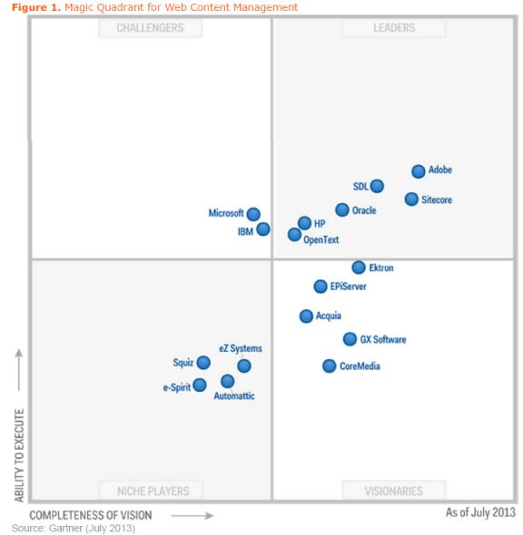 gartner magic quadrant for web content management july 2013